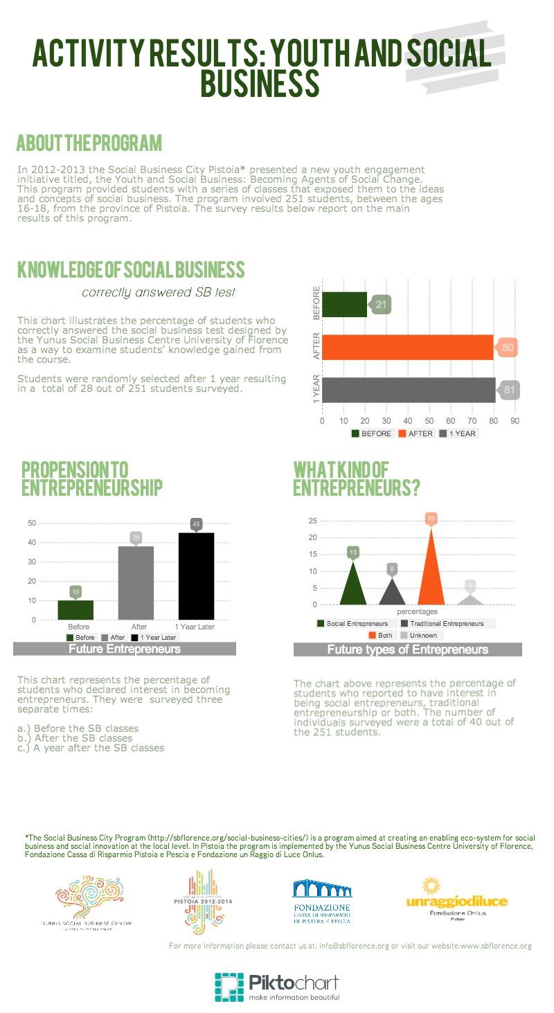 giovani e social business imprenditoria giovanile percorso formativo scuole licei istituti Pistoia